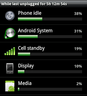 Find Out What Has Been Using the Battery